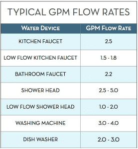 GPM flow rate tankless