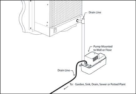 how condensate pumps work