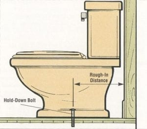 rough-in toilet